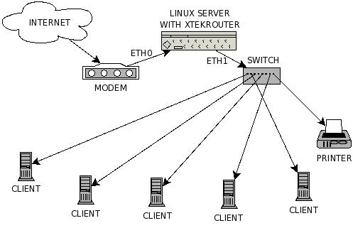 xtekrouterxtek  software  router  linux  network  iptables  firewall  route